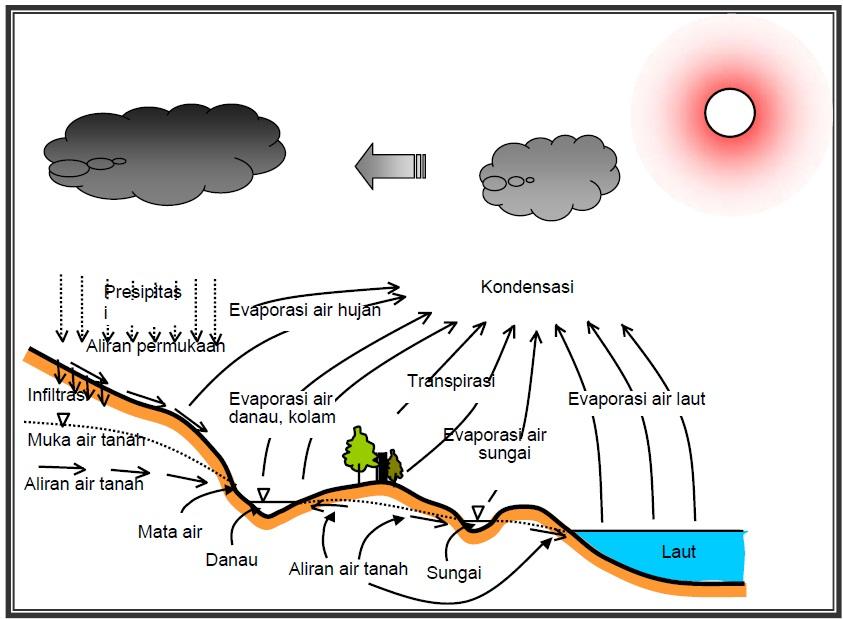 siklus air - cara alam mendaur ulang air